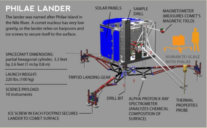 Rosetta : atterrissage et mission de Philae (Sujet N°1) - Page 5 Philae10