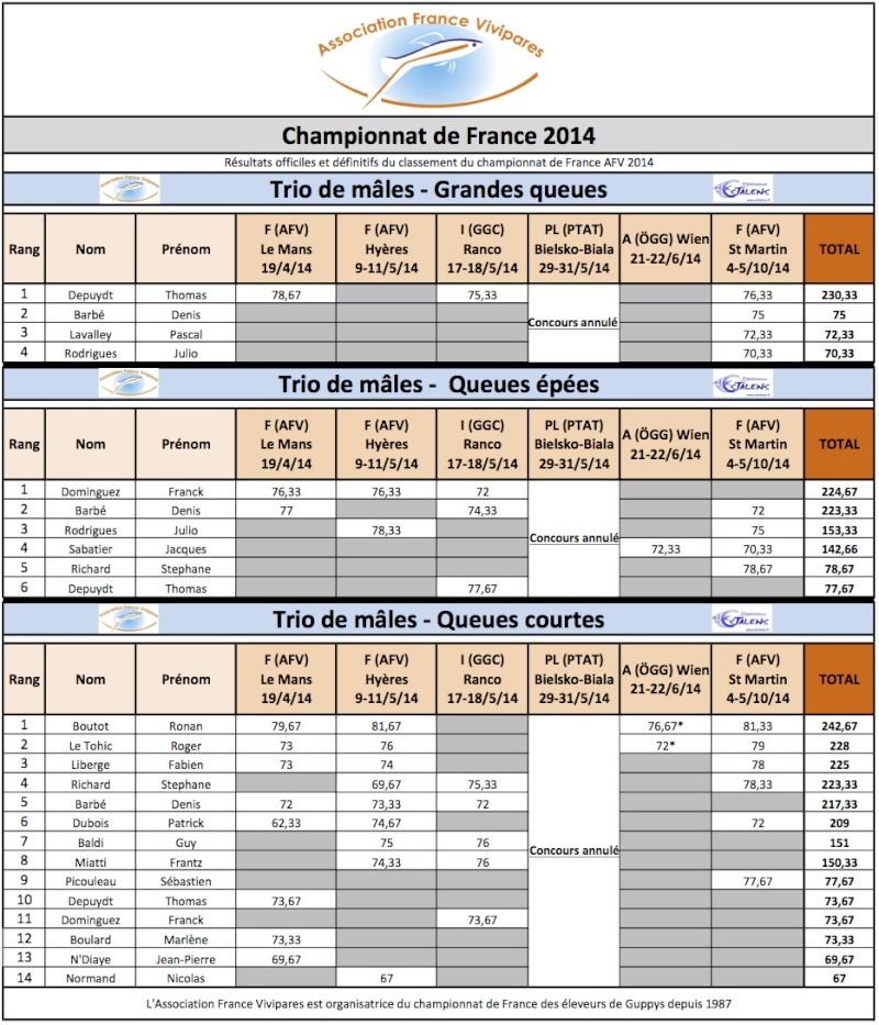 Résultat du championnat de France de guppy 2014 Classe10