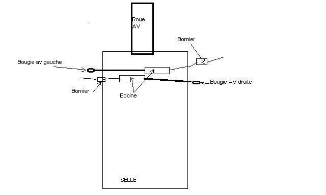 Montage des bobines cylindre avant Sens_b10
