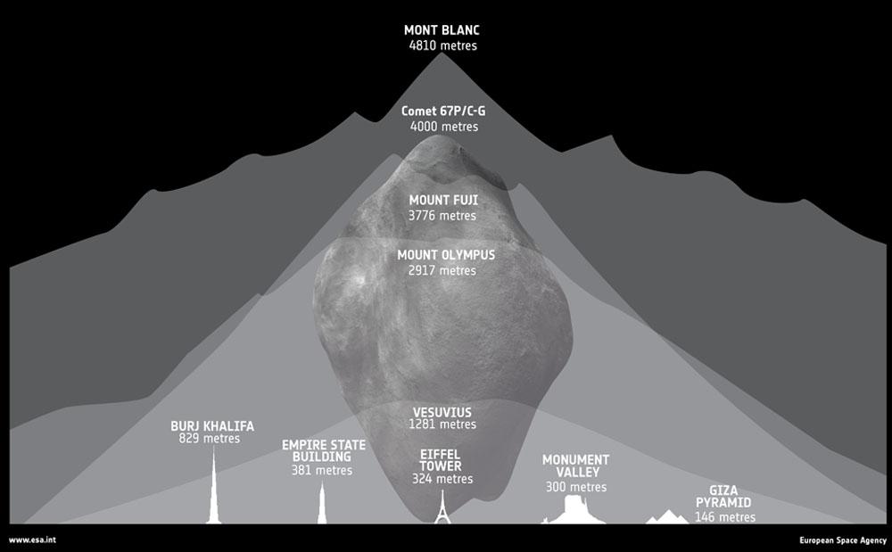 Rosetta : réveil et approche de 67P/Churyumov-Gerasimenko - Page 11 Aaa312