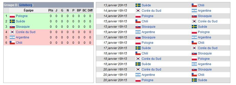 Championnat du monde de handball masculin 2011 Gd10