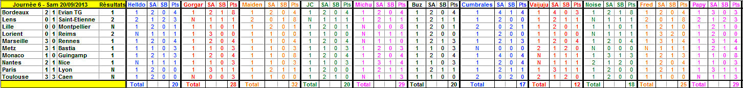 Championnat L1 - 2014/2015 - Page 6 Journy15