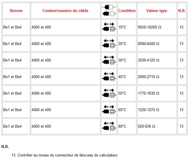 [ Peugeot Partner 2.0 hdi an 2004 ] problème ventilateur Sonde_10