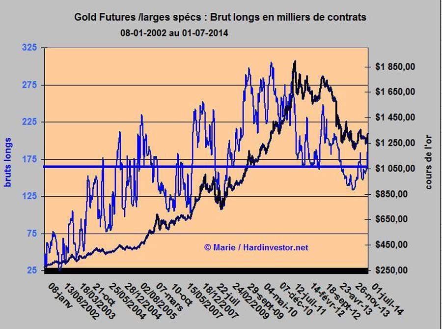 Fin de la correction de l'or? / Cot gold Gold-b10