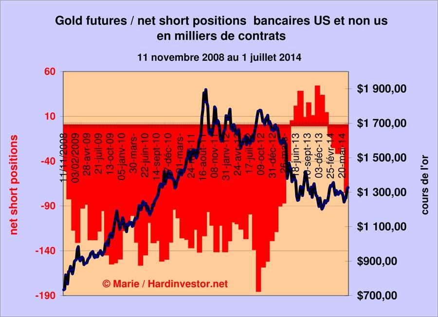 Marché or et argent /Comex / positions des bullions banks / infos en mensuel - Page 5 Gold-b11