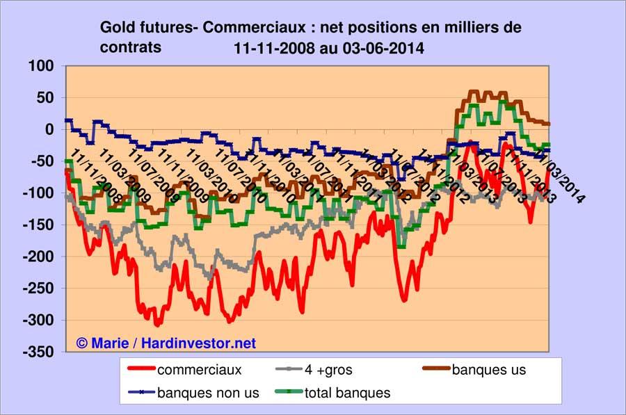 Marché or et argent /Comex / positions des bullions banks / infos en mensuel - Page 5 Gold-t10