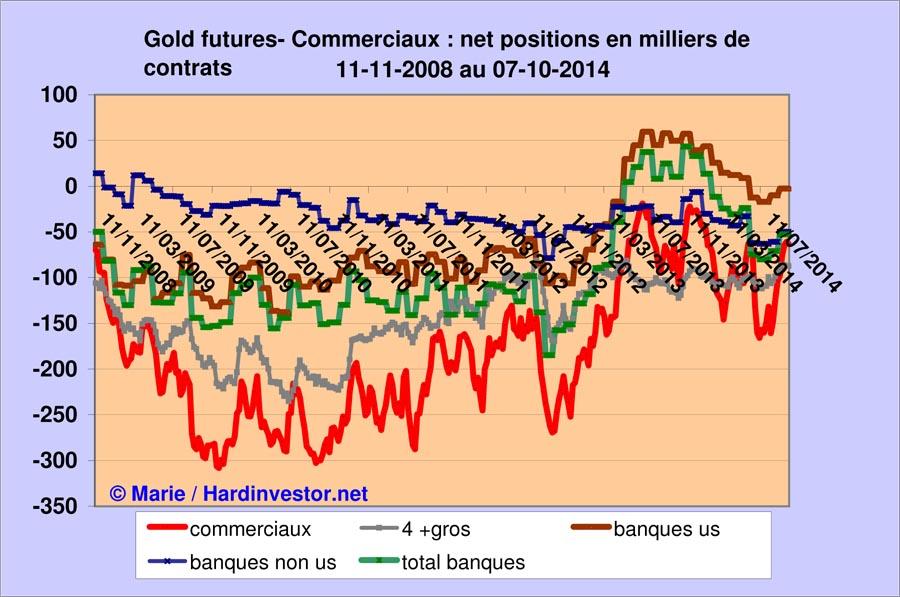 Marché or et argent /Comex / positions des bullions banks / infos en mensuel - Page 5 Gold_b10
