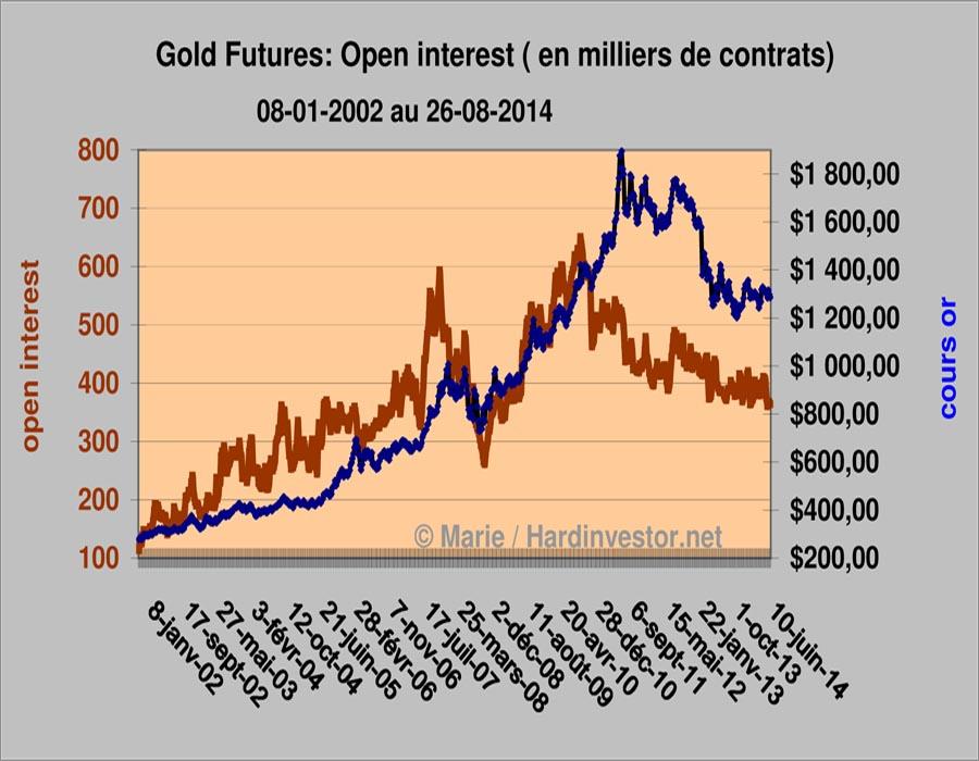 cours de l'Or: Le Denouement Approche. Gold_o10