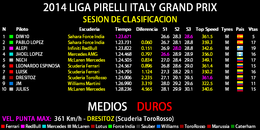 2014 LIGA PIRELLI ITALY GRAND PRIX Result25