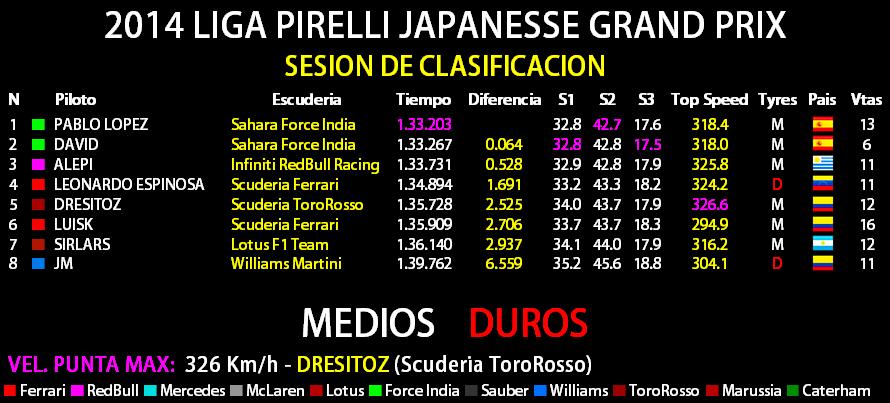 2014 LIGA PIRELLI JAPANESE GRAND PRIX Result30