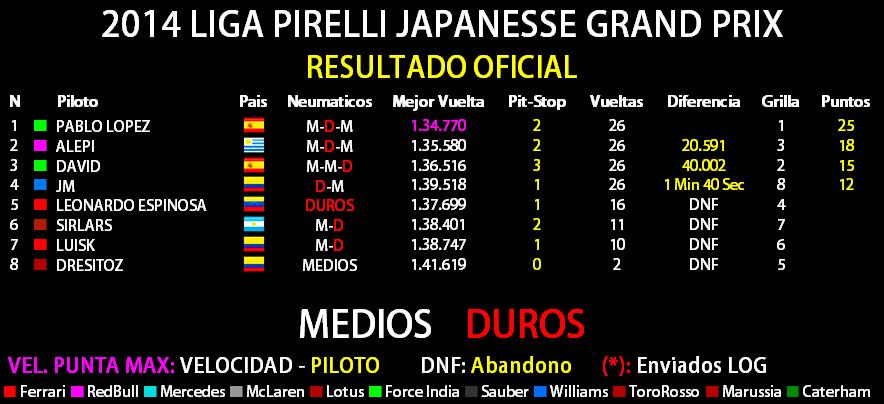 2014 LIGA PIRELLI JAPANESE GRAND PRIX Result31