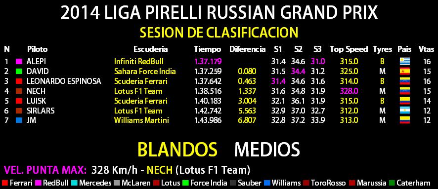 2014 LIGA PIRELLI RUSSIAN GRAND PRIX Result32