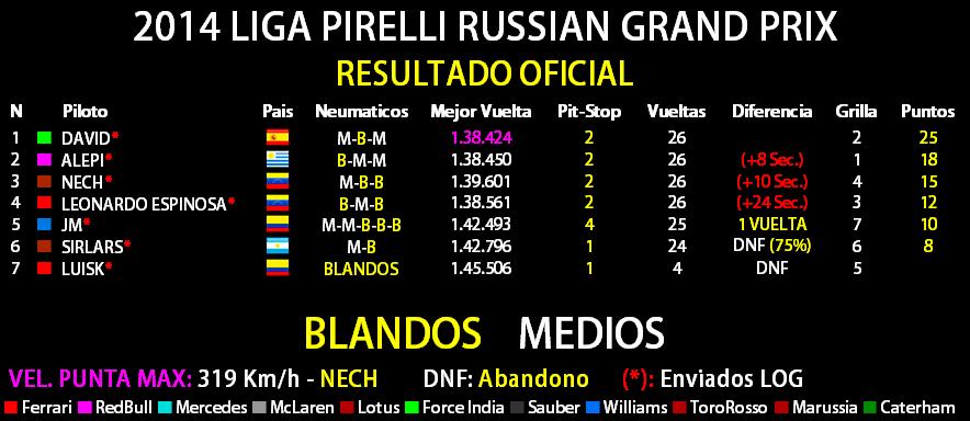 2014 LIGA PIRELLI RUSSIAN GRAND PRIX Result33