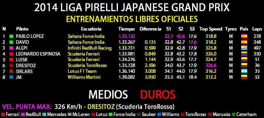 2014 LIGA PIRELLI JAPANESE GRAND PRIX Tabla_15