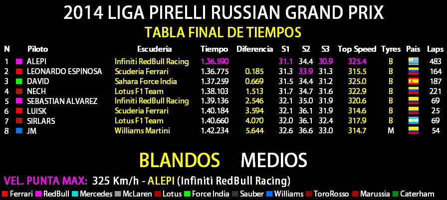 2014 LIGA PIRELLI RUSSIAN GRAND PRIX Tabla_16