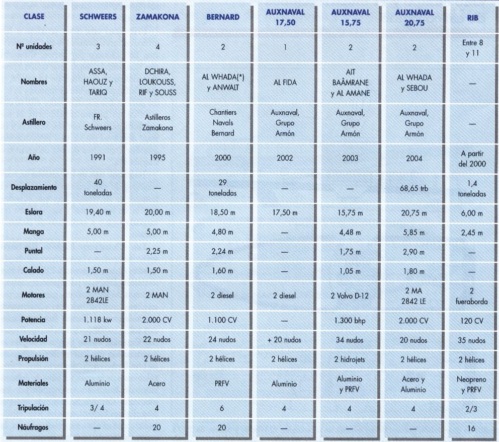 Sauvetage maritime au Maroc / service de recherche et de sauvetage  - Page 3 Em10
