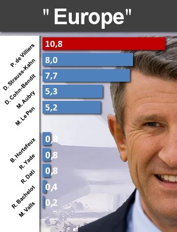 Politiques : qui parle le plus de... Europe10
