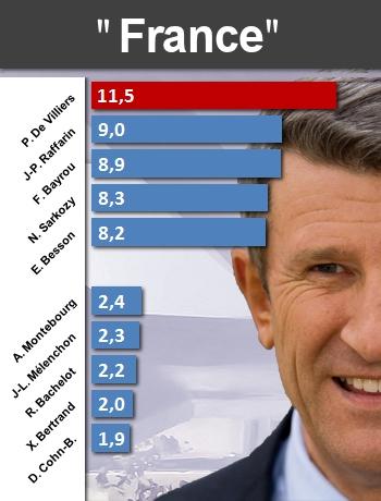 Politiques : qui parle le plus de... France10
