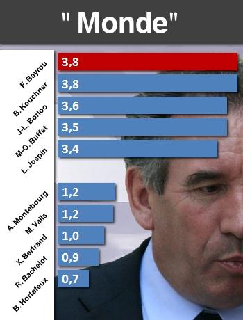 Politiques : qui parle le plus de... Monde-10