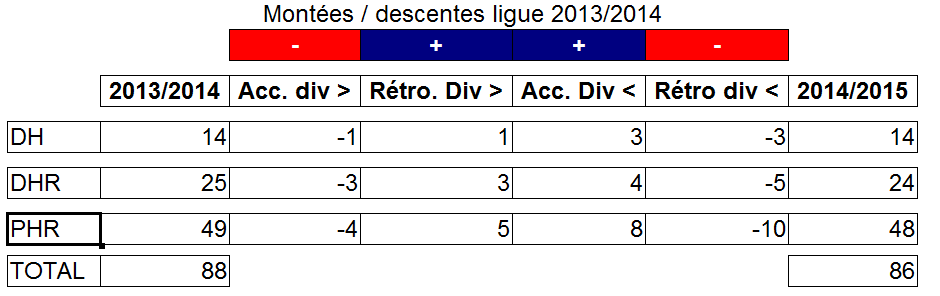 Montées / descentes en ligue 2013 / 2014 Captur12
