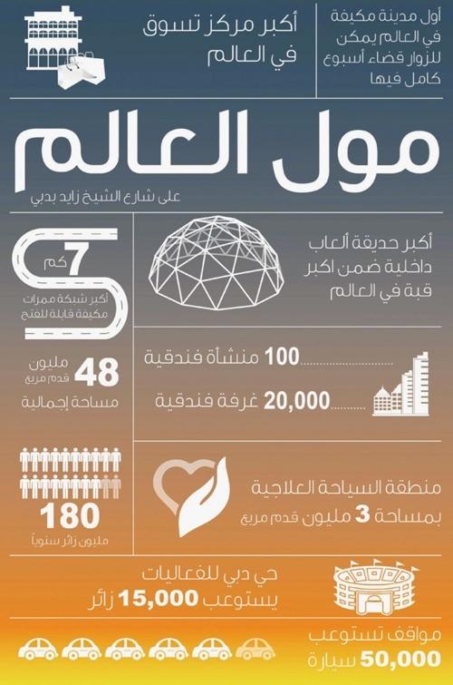 مول العالم في دبي: أول مدينة مكيفة وأكبر مركز تسوق في العالم! 510