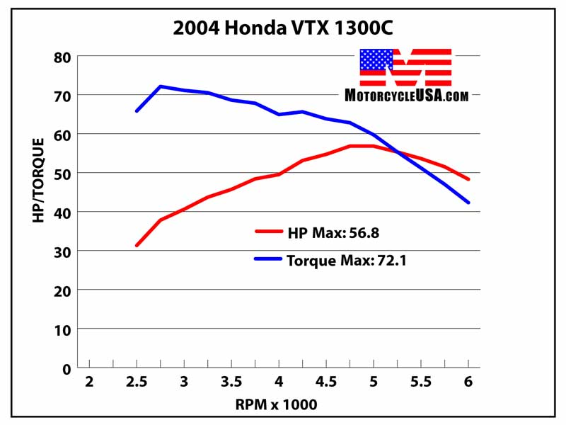 VTX 1300 : Régime max ? Hondav10