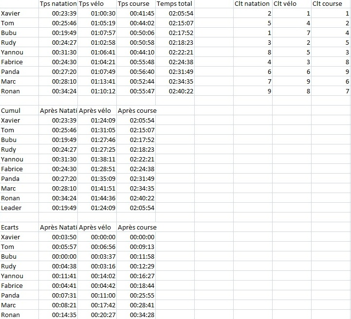 tri de quiberon - Page 2 Stats_18