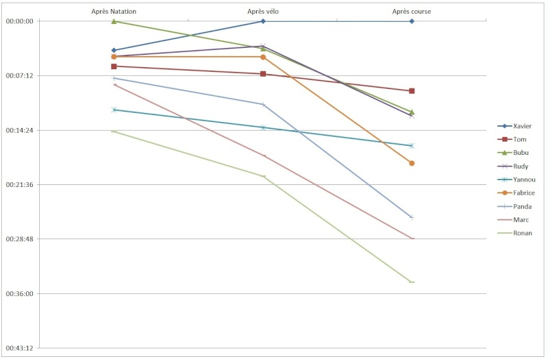 tri de quiberon - Page 2 Stats_19