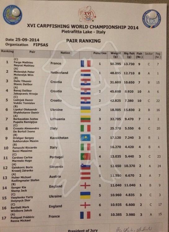 Les championnats du monde 2014 - Page 2 129
