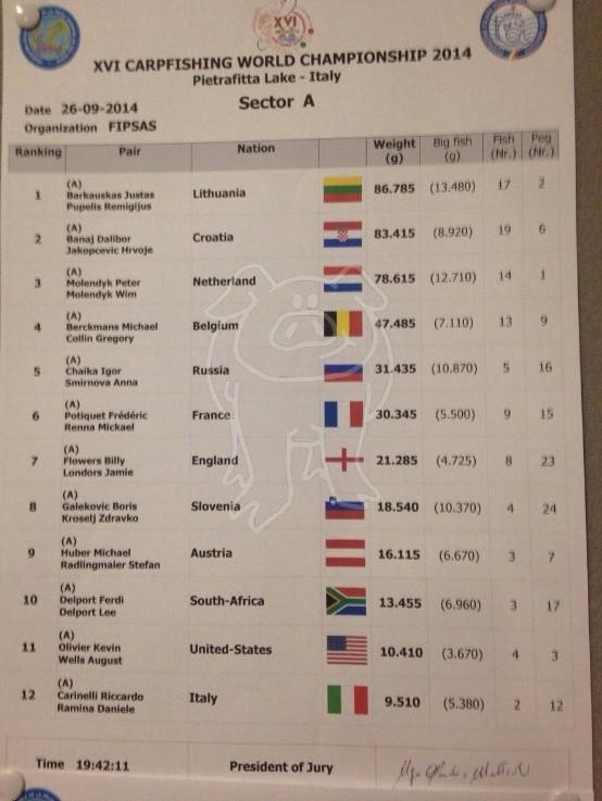 Les championnats du monde 2014 - Page 3 1a10