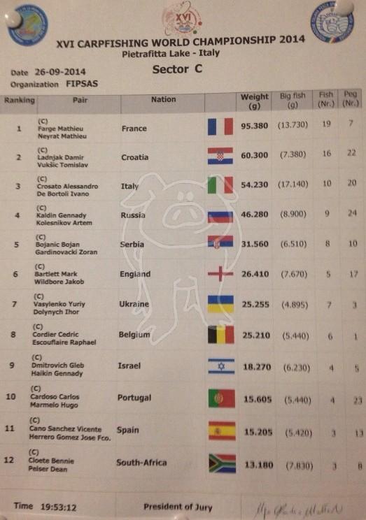 Les championnats du monde 2014 - Page 3 1c10