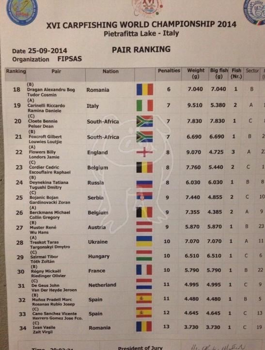 Les championnats du monde 2014 - Page 2 224