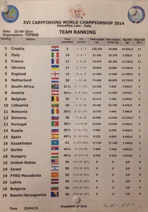 Les championnats du monde 2014 - Page 2 414