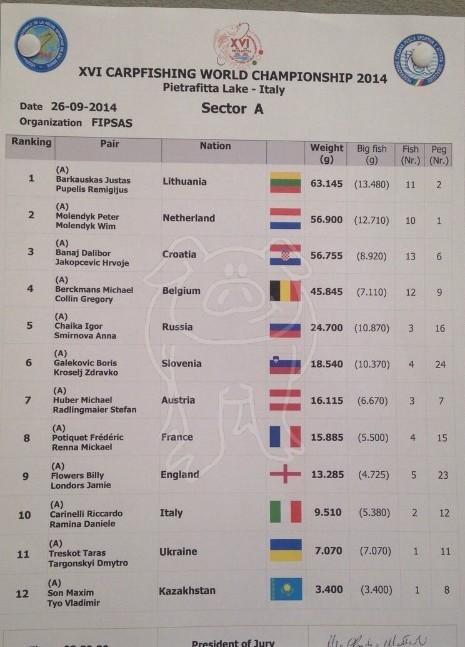 Les championnats du monde 2014 - Page 3 A114