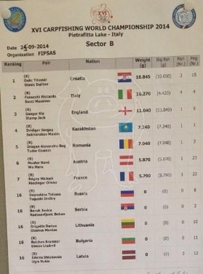 Les championnats du monde 2014 - Page 2 B111
