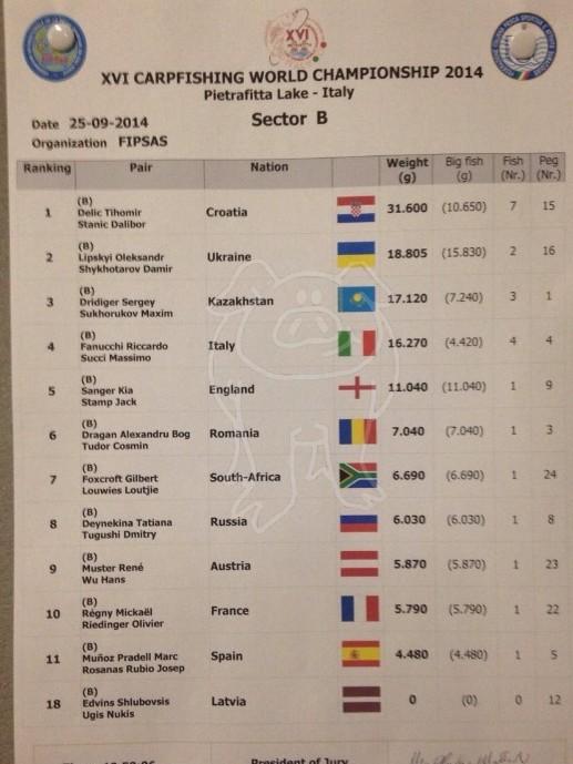 Les championnats du monde 2014 - Page 2 B113