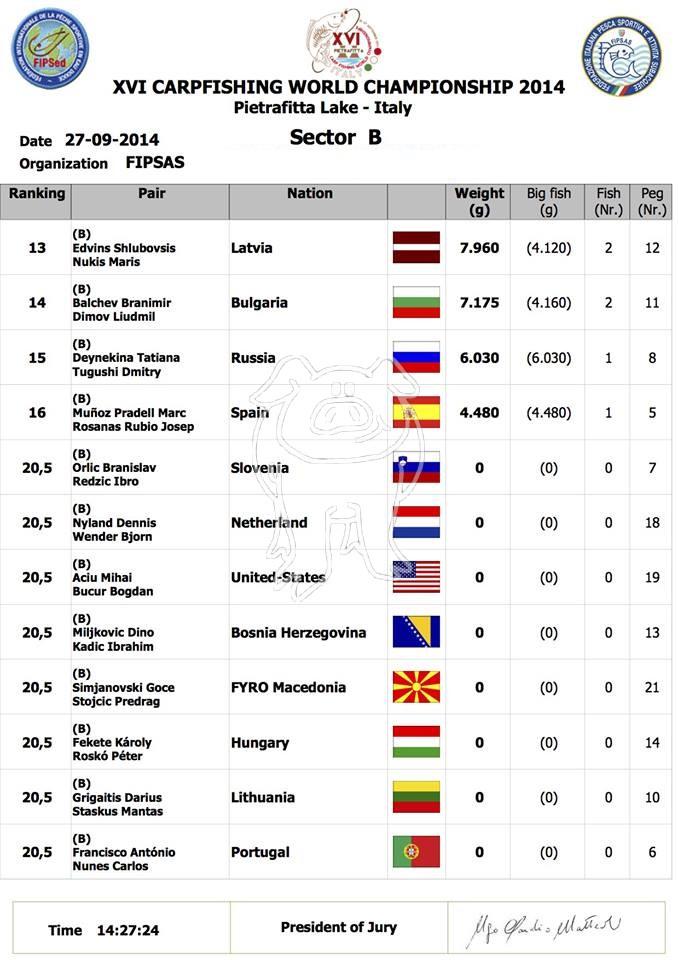 Les championnats du monde 2014 - Page 4 B215