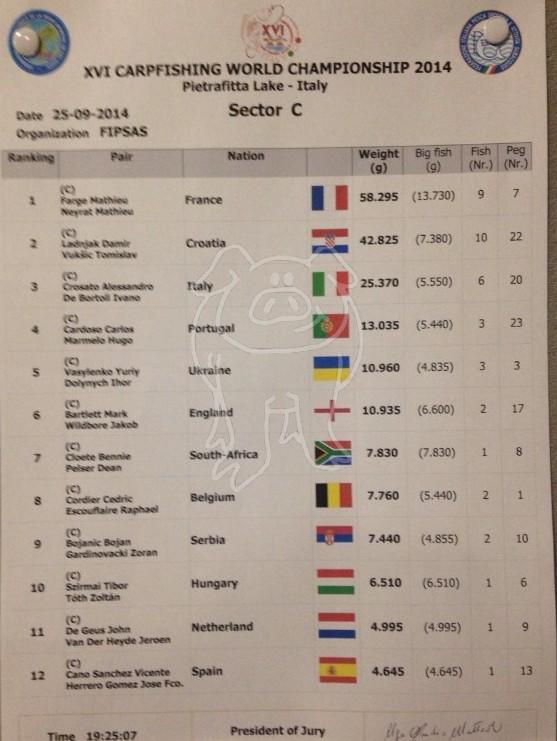Les championnats du monde 2014 - Page 2 C114