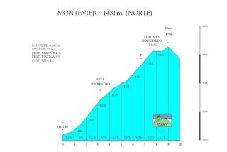 Excursion Amaika 2014. 12-13 de Julio. Puente Almuhey (Palencia) Montev10