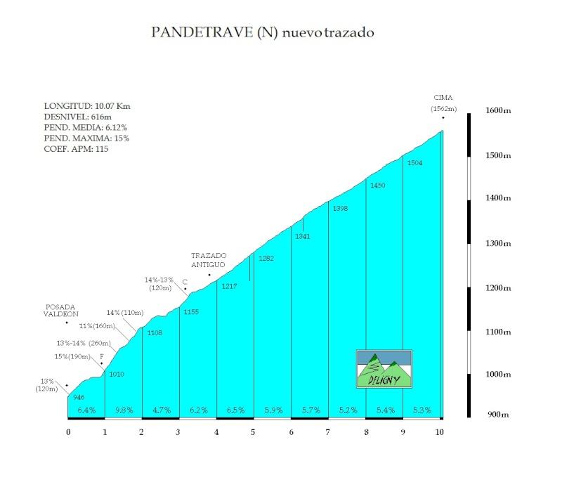 Excursion Amaika 2014. 12-13 de Julio. Puente Almuhey (Palencia) Pandet10