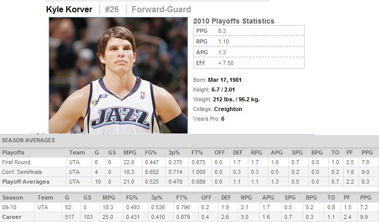 l'intersaison NBA - Page 2 Korver10