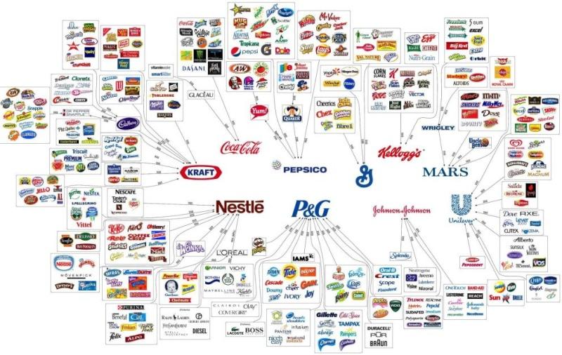 'Tras la marca': hay 10 empresas mundiales que controlan lo que comes y bebes Busine10