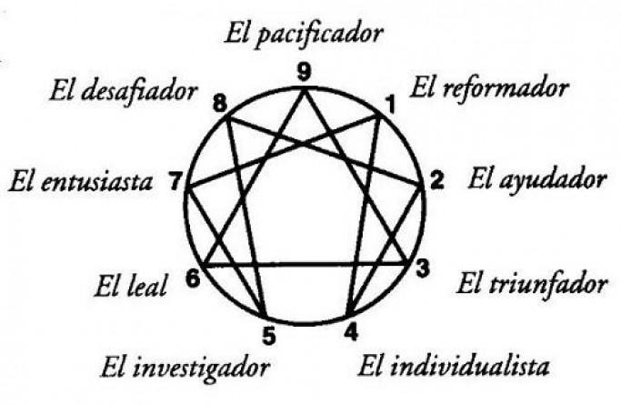 El eneagrama, nueve tipos de personalidad, ¿tú quien crees ser?  S_img_10