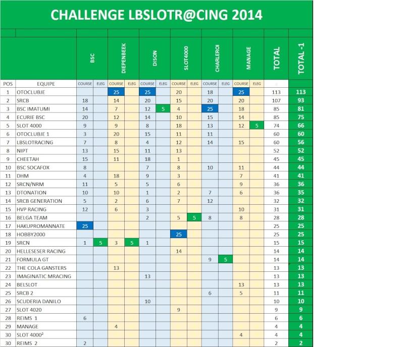 classement challenge 2014 Final110