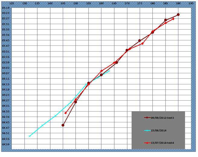 Zitoun_tlse ---) PLAN D'ENTRAINEMENT pour 3000, 5000, 10000m ? ... - Page 4 Juill210