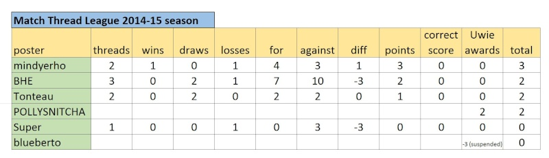 Match Thread League 2014-15 season.. - Page 2 Captur54