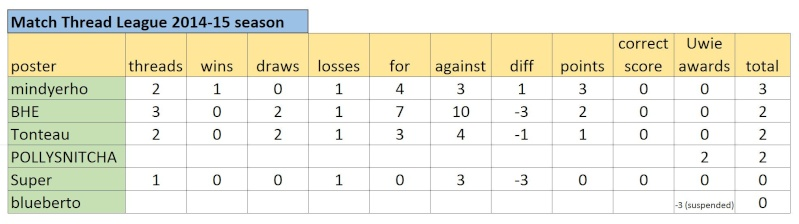 Match Thread League 2014-15 season.. - Page 2 Captur55