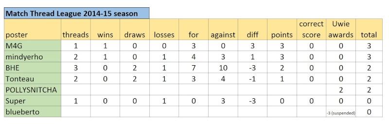 Match Thread League 2014-15 season.. - Page 2 Captur56
