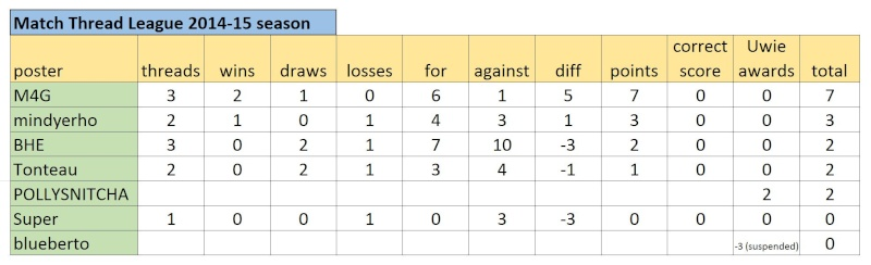 Match Thread League 2014-15 season.. - Page 2 Captur59