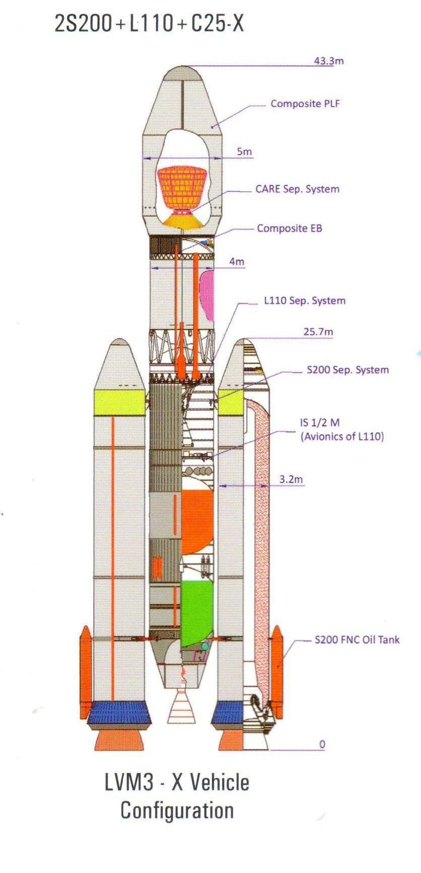 Lancement GSLV Mk-3 / CARE - 18 décembre 2014 (suborbital) - Page 2 20564710